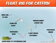The Float Rig For Catfish: Little Tweaks Can Mean Big Success
