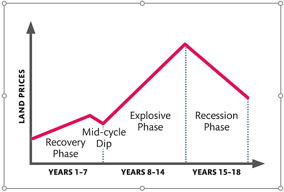 Phases of the 18-year property cycle