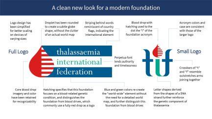 Logo redesign for the Thalassaemia International Federation