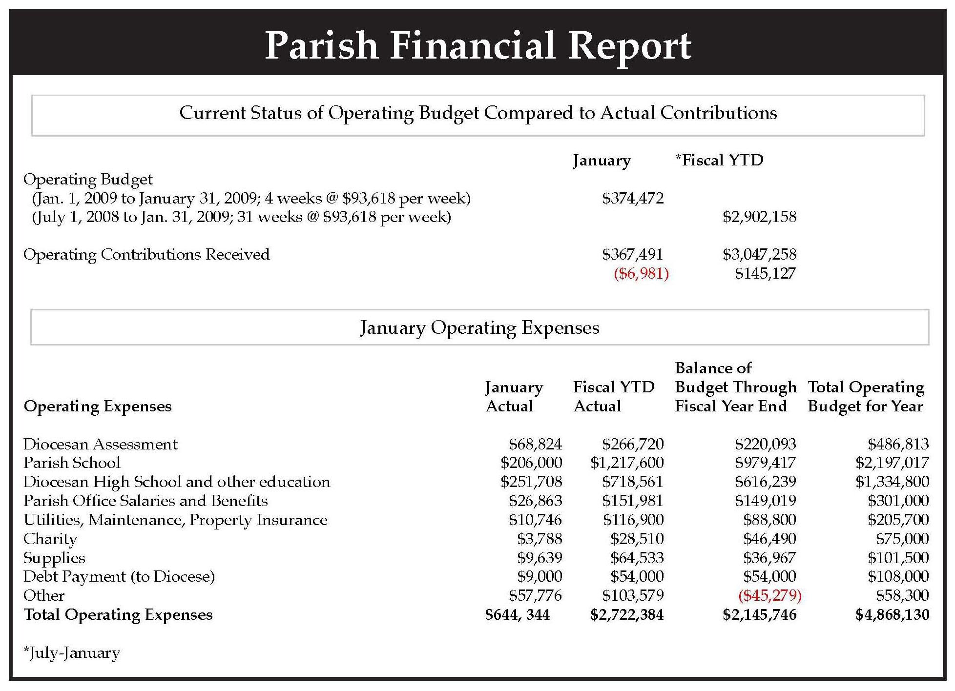 Spreadsheet Financial Statement Template
