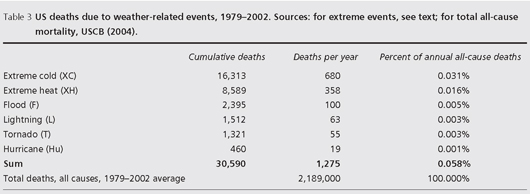 Total Deaths all causes 1979-2002 average.