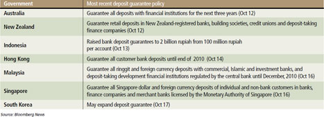 Asia-Pacific governments most recent deposit guarantee policy changes