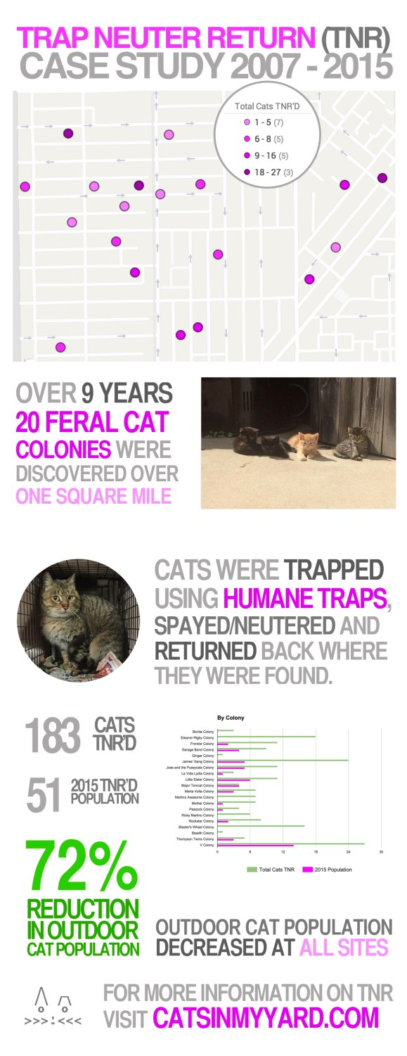 Trap Neuter Return Case Study 2015