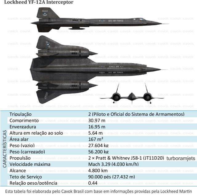 Lockheed YF-12A - Cavok Brasil