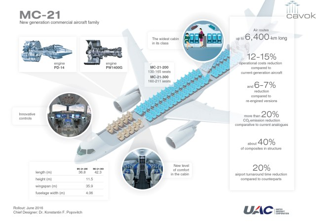 Infográfico © United Aircraft Corporation