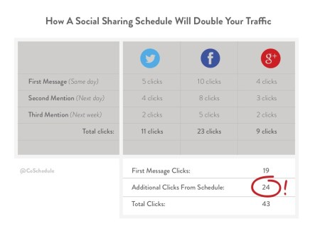 sharing-content-on-social-media-more-than-once-the-total-guide-6-1024