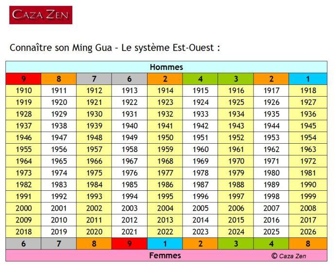 Tableau des Ming Gua