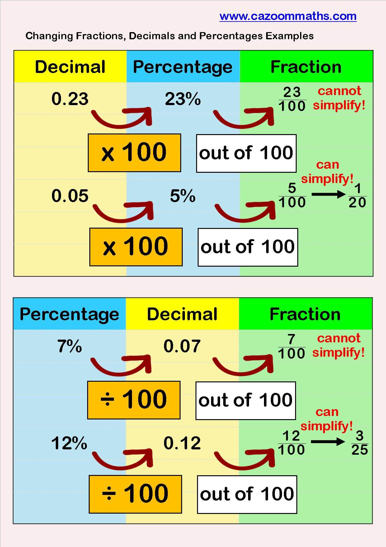 Fraction Decimal Percentage Table