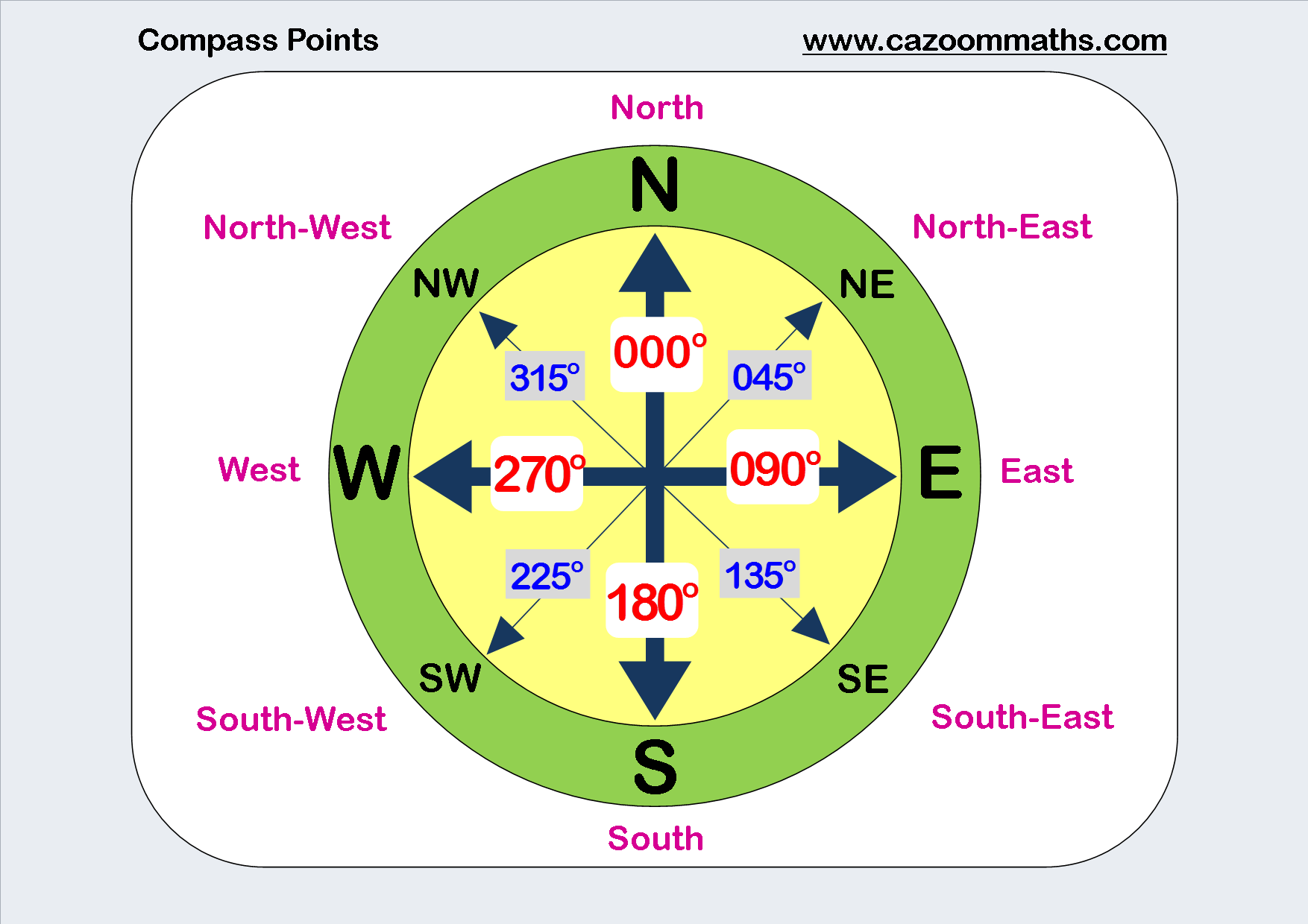 8 Compass Points Worksheet
