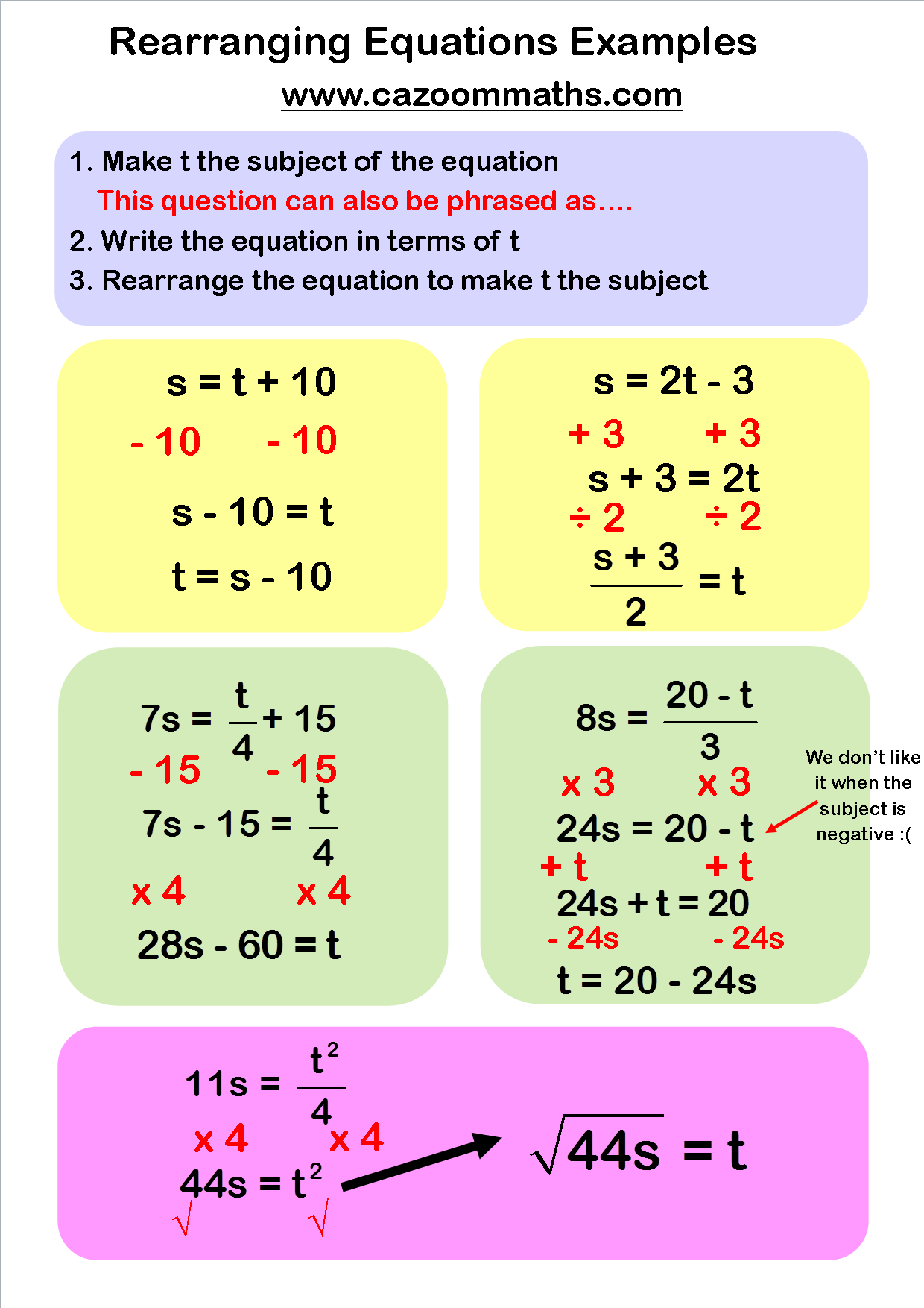 Algebra Resources
