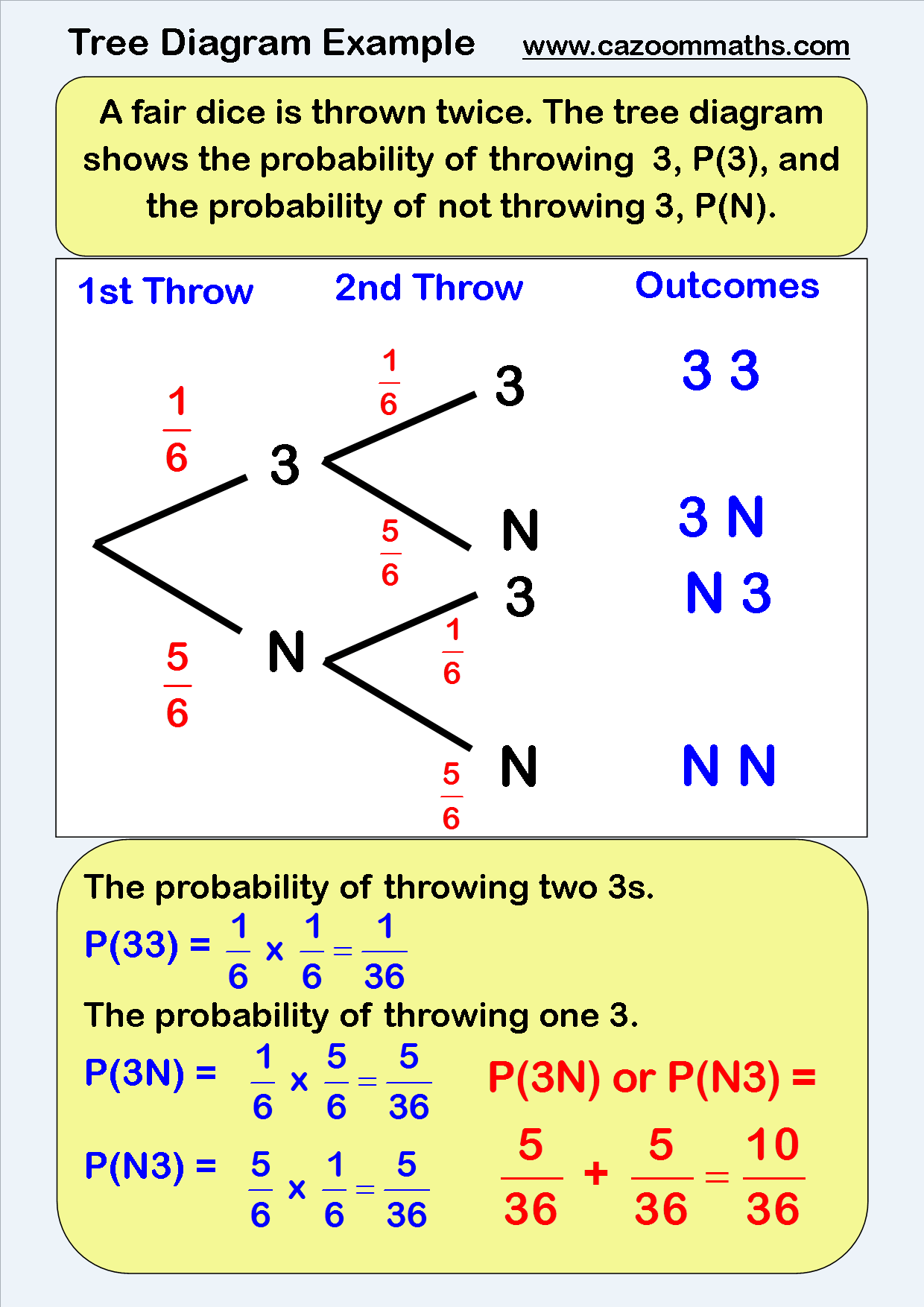Sample Space Probability Examples
