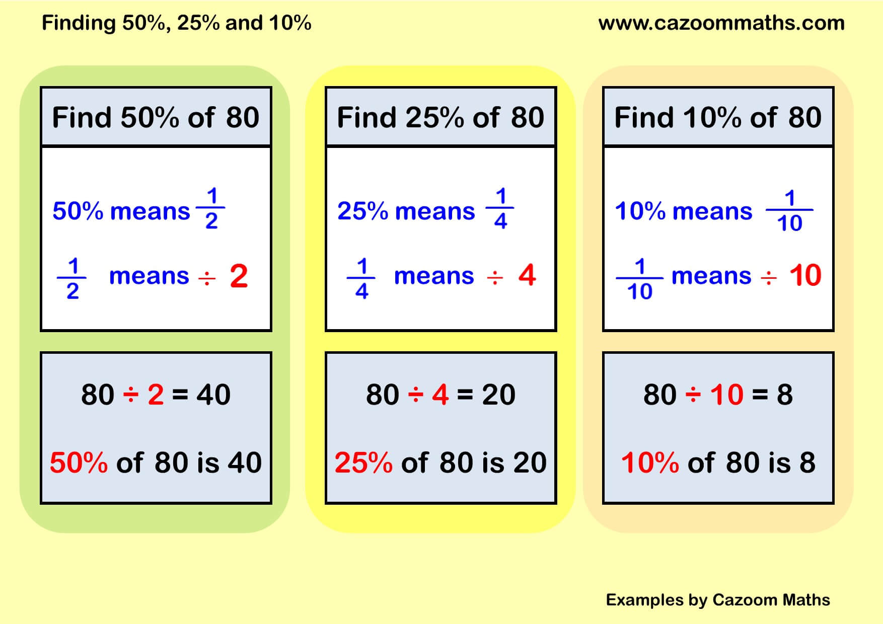 Percentages Of Amounts Example
