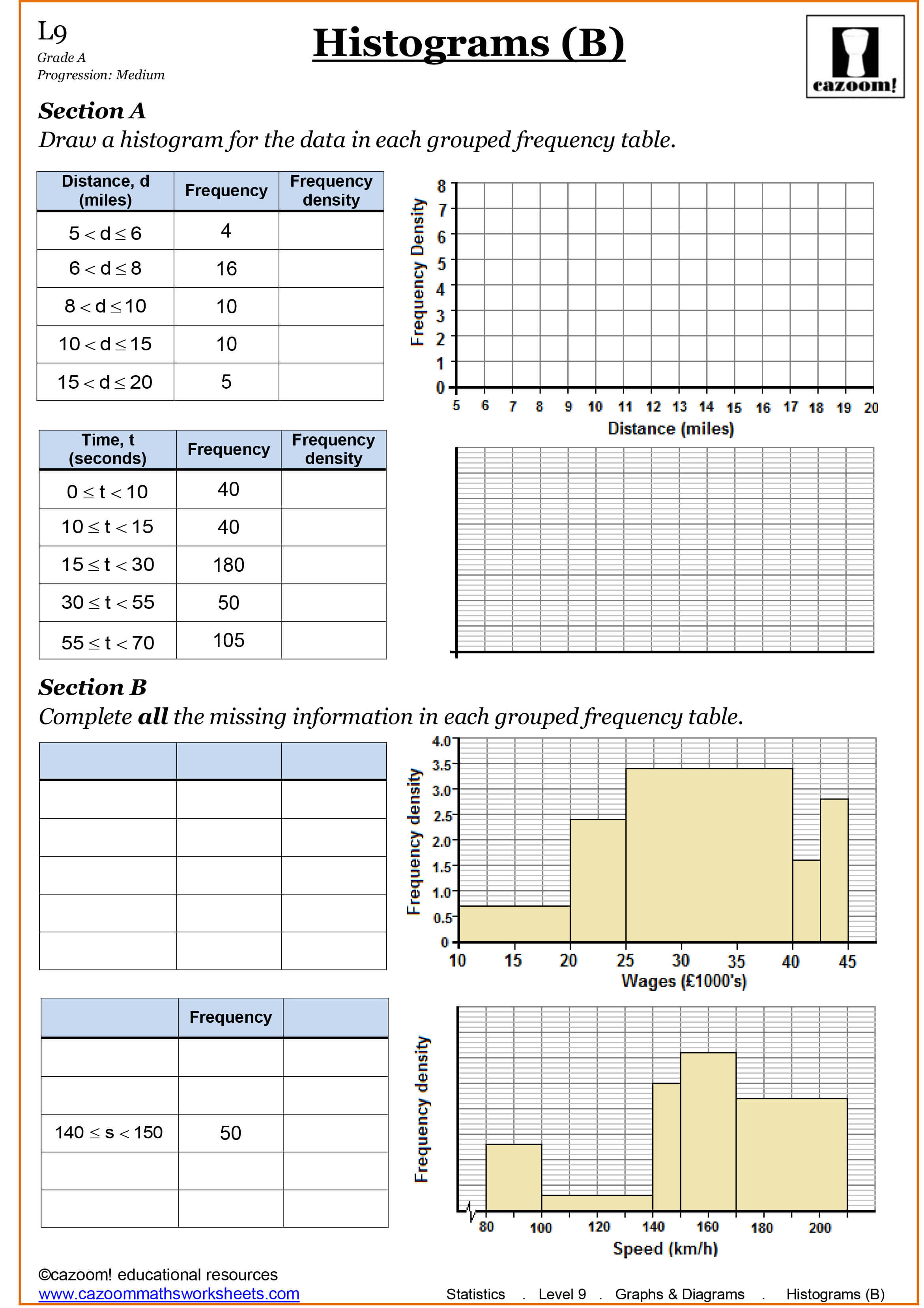 How To Read A Histogram Math