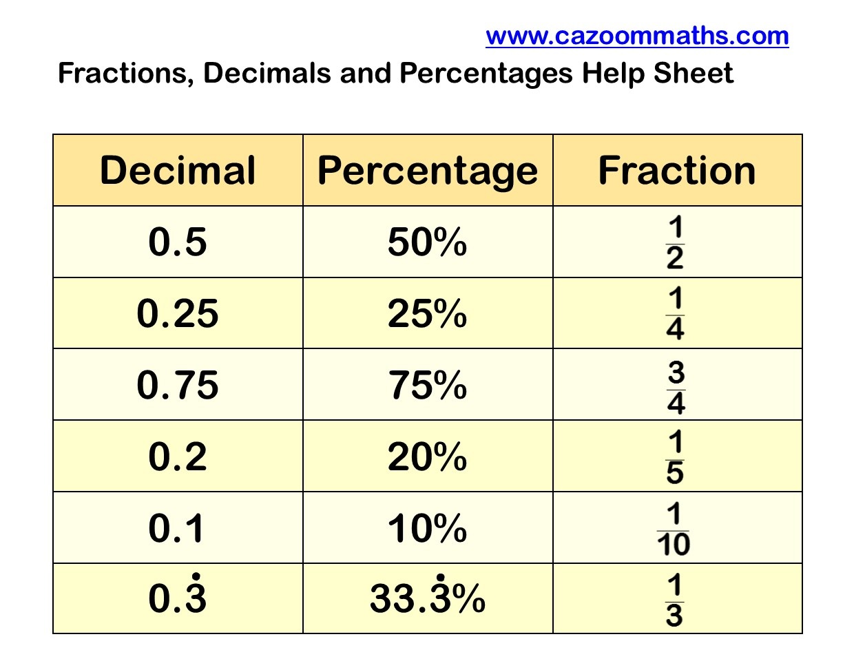 Converting Decimals To Fractions Worksheets With Answers