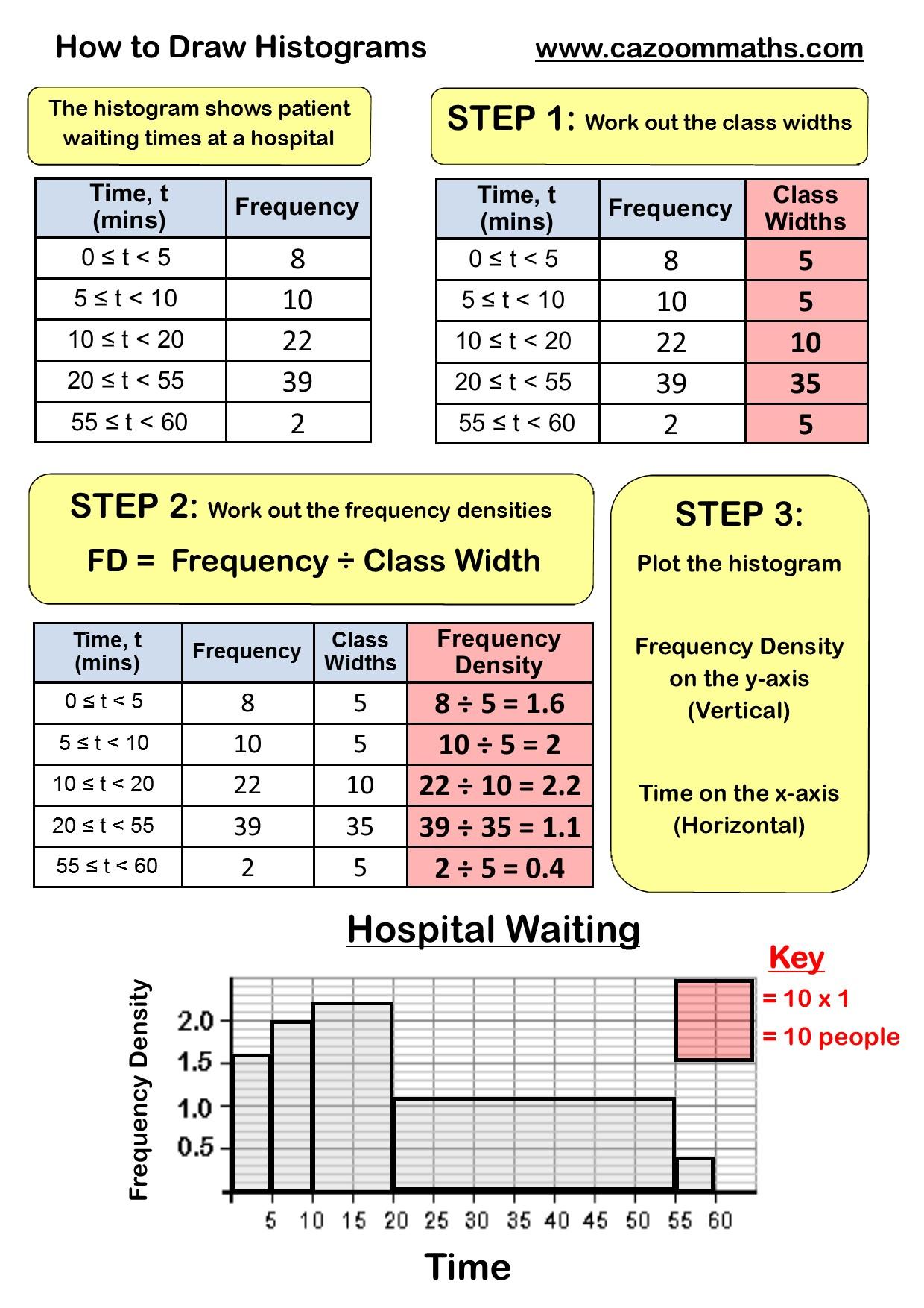 Two Way Tables Worksheet Ks2