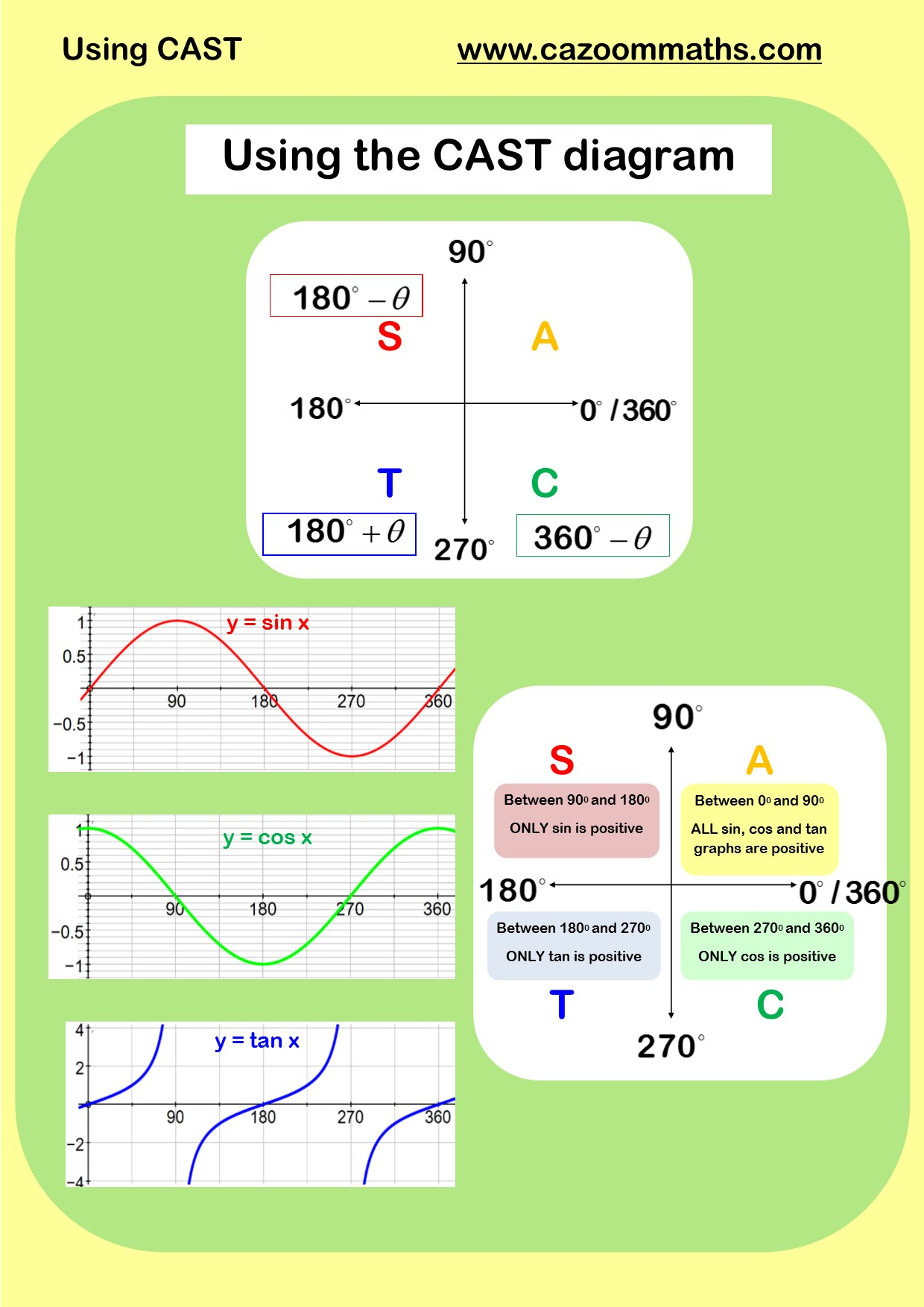 Trigonometry Worksheet With Answers