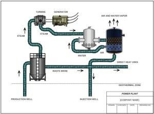 Engineering Flow Scheme | Charles Black & Associates Inc