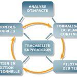 PCA Plan de Continuité d'Activités