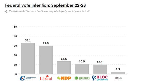 EKOS voter intention poll results for Sept. 30, 2010. (CBC)