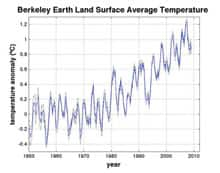The Berkeley Earth Land Surface Project's average temperature graph shows a warming trend of 1 C since the 1950s.