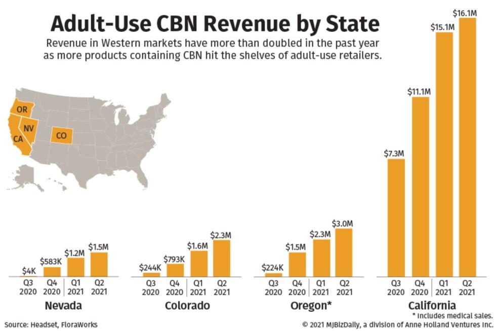 Z CBN je hit - nielen predaj CBN kvapiek naberá na obrátkach