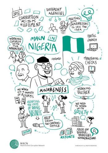 MACN Nigeria