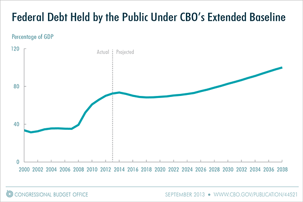 Federal Debt Held by the Public Under CBO's Extended Baseline