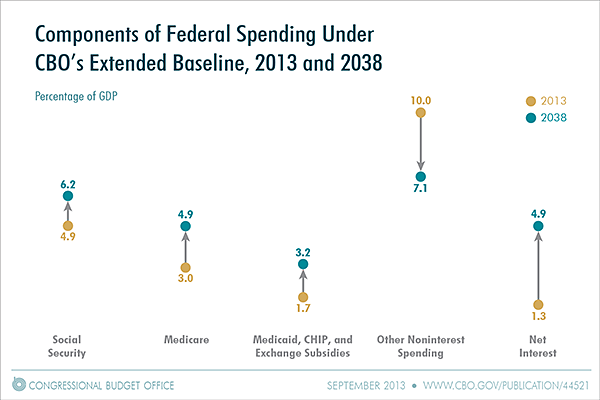 Components of Federal Spending Under CBO's Extended Baseline, 2013 and 2038