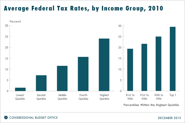 Average Federal Tax Rates, by Income Group, 2010