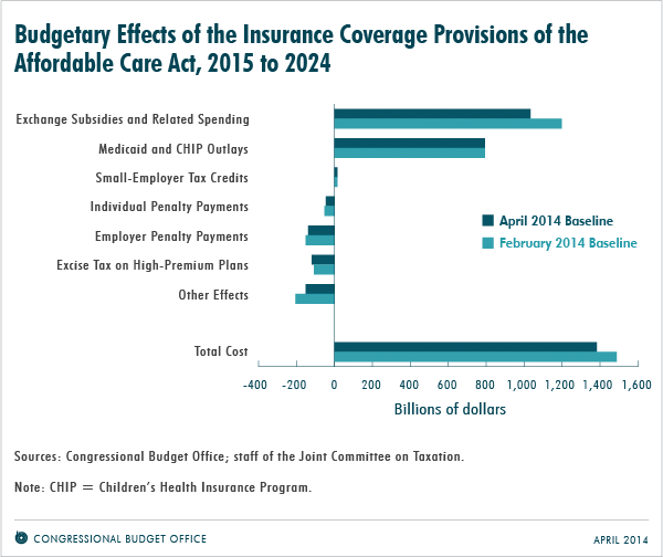 Budgetary Effects of the Insurance Coverage Provisions of the Affordable Care Act, 2015 to 2024