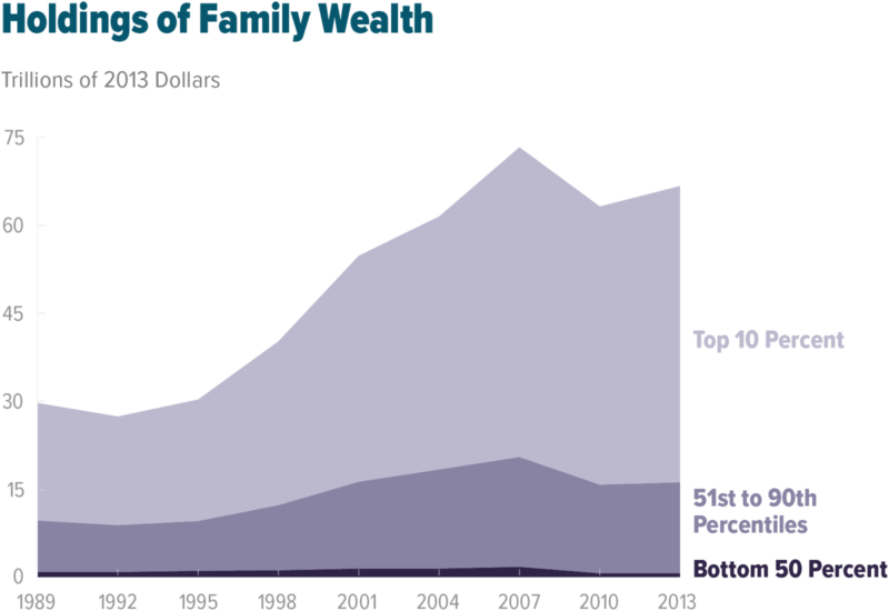 wealth disparity