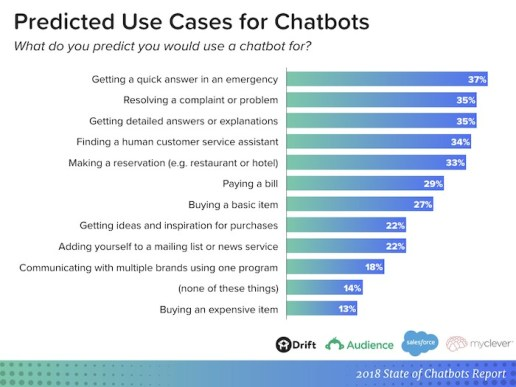 an overview of chatbots 2