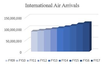 Chart of the growth of International Air Arrivals to the United States.