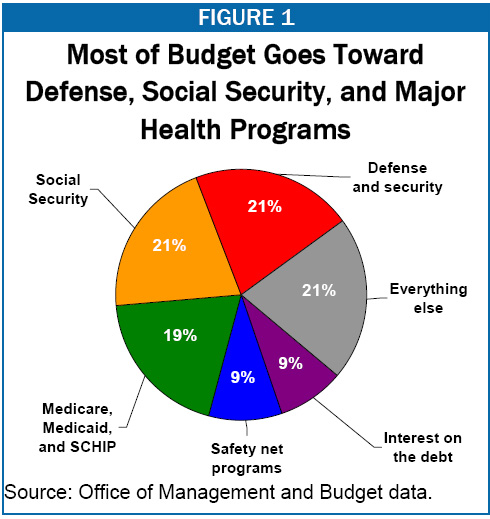 PIe chart of federal budget from CBP