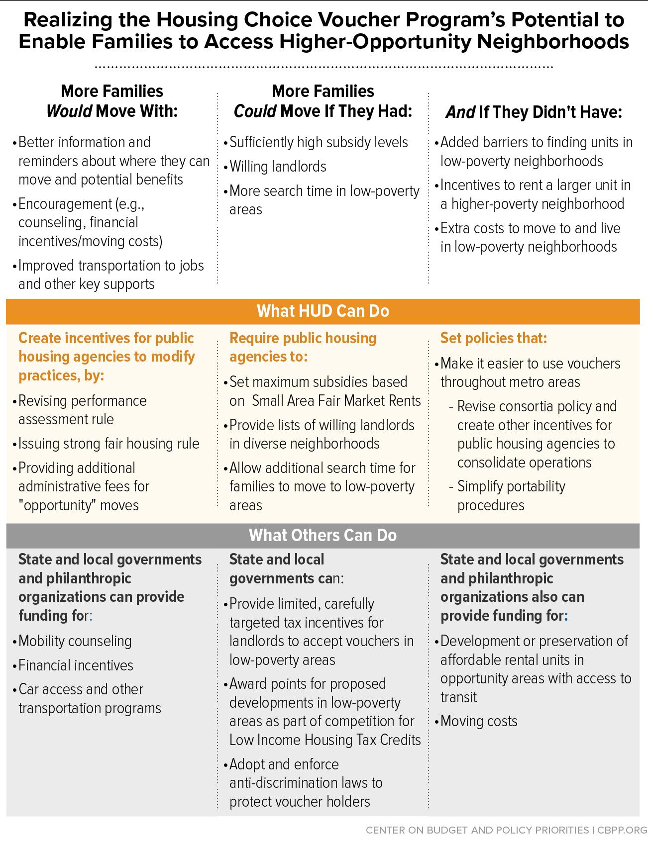 Realizing The Housing Choice Voucher Program S Potential