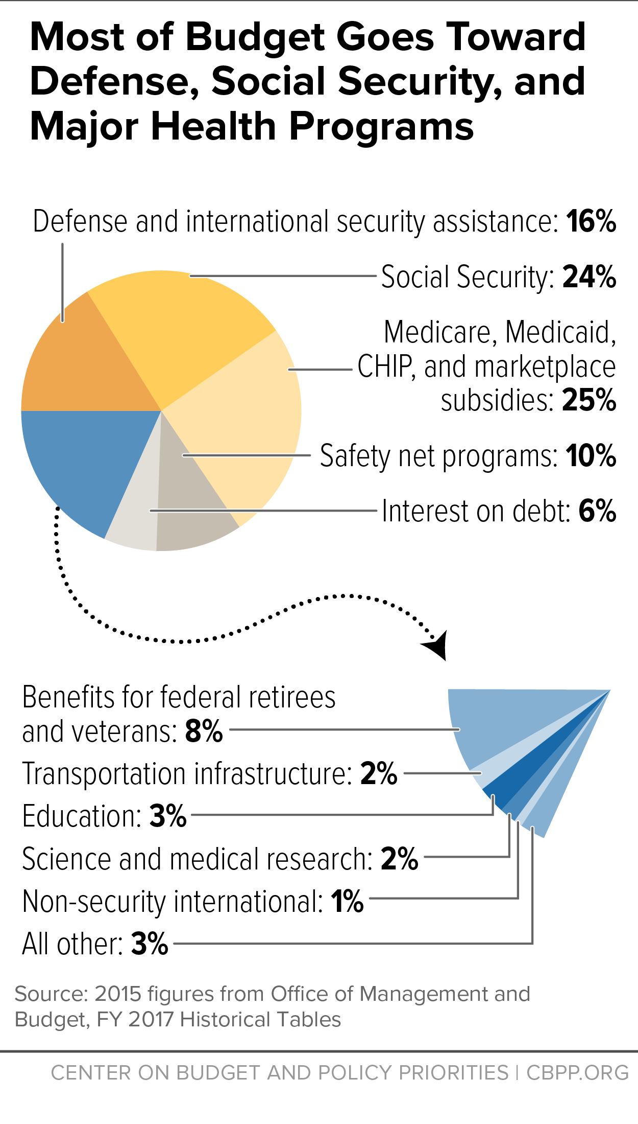 Most Of Budget Goes Toward Defense Social Security And Major Health Programs