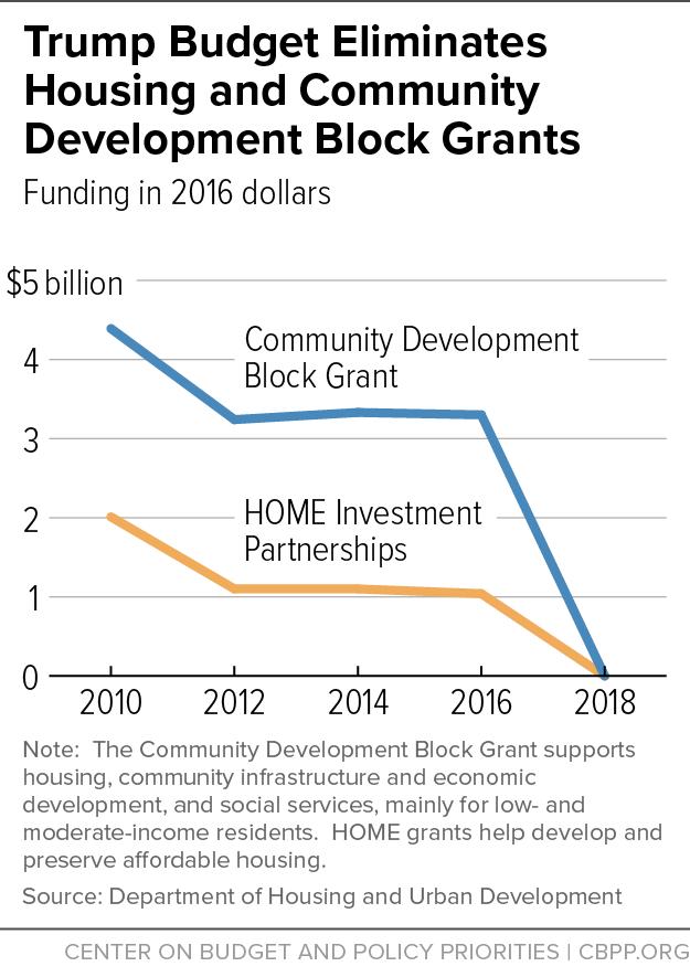 Trump Budget Eliminates Housing and Community Development ...