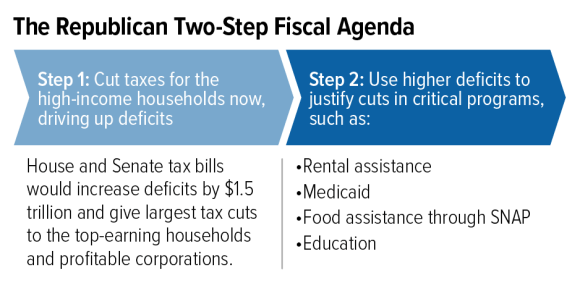 Republican Plans to Cut Taxes Now, Cut Programs Later Would Increase Homelessness and Hardship