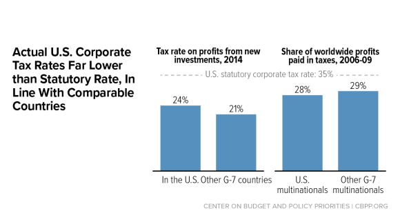 Actual U.S. Corporate Tax Rates Are in Line with Comparable Countries