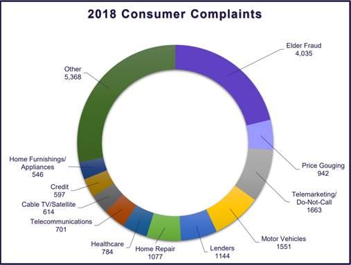 2018 consumer complaints graphic_1548277270144.jpg.jpg