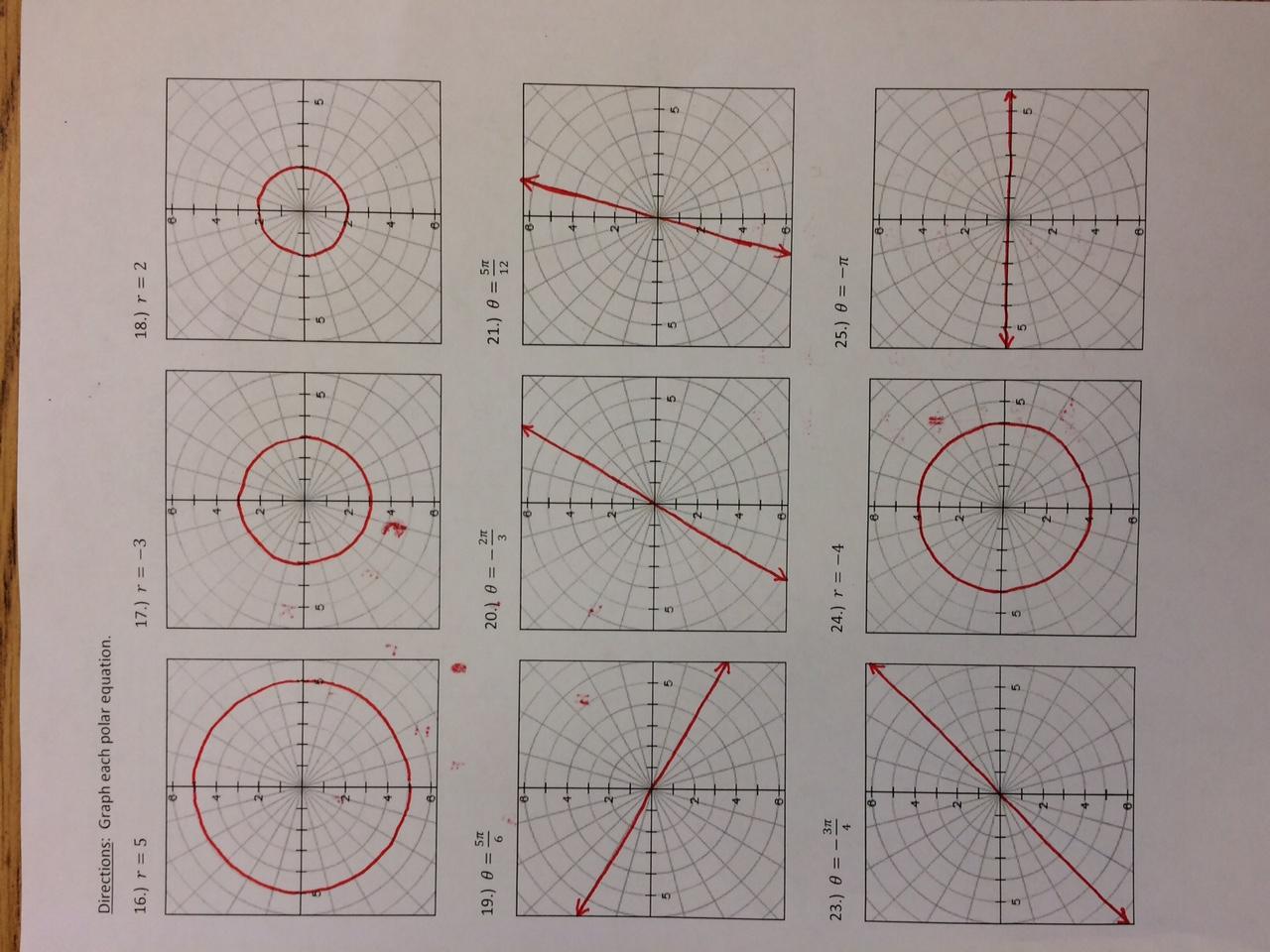 Wetzel Gregory Unit 7 Parametric And Polar Equations