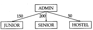 ncert-solutions-for-class-12-computer-science-c-networking-and-open-source-concepts-(204-1)