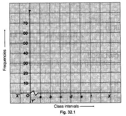 NCERT Class 9 Maths Lab Manual - Draw Histograms for Classes of Equal Widths and Varying Widths 1