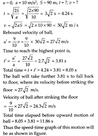 NCERT Solutions for Class 11 Physics Chapter 3 Motion in a Straight Line 11
