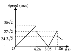 NCERT Solutions for Class 11 Physics Chapter 3 Motion in a Straight Line 12