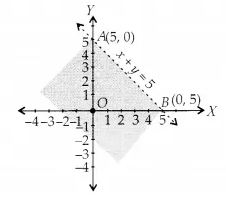 NCERT Solutions for Class 11 Maths Chapter 6 Linear Inequalities Ex 6.2 1