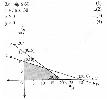 NCERT Solutions for Class 11 Maths Chapter 6 Linear Inequalities Ex 6.3 10