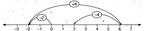 NCERT Solutions for Class 6 Maths Chapter 6 Integers 17