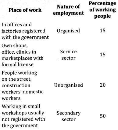 NCERT Solutions for Class 10 Social Science Economics Chapter 2 Sectors of Indian Economy 2