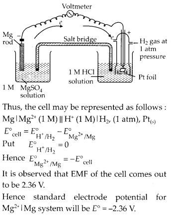 NCERT Solutions for Class 12 Chemistry Chapter 3 Electrochemistry 1